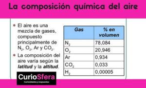 La composición química del aire
