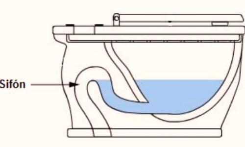 funcionamiento de un inodoro