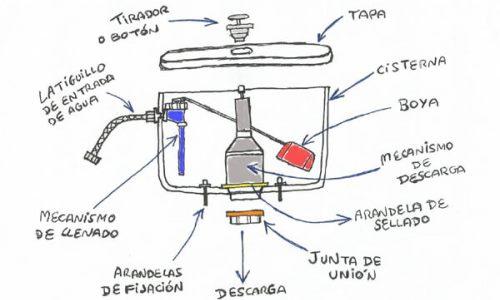 funcionamiento cisterna water
