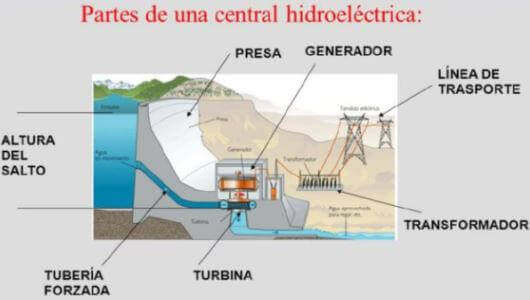 partes central hidroelectrica