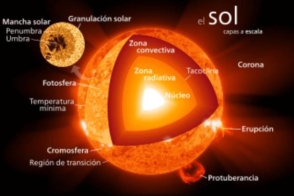 de qué está formado el sol