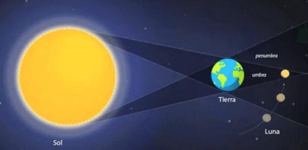 qué es un eclipse de Luna