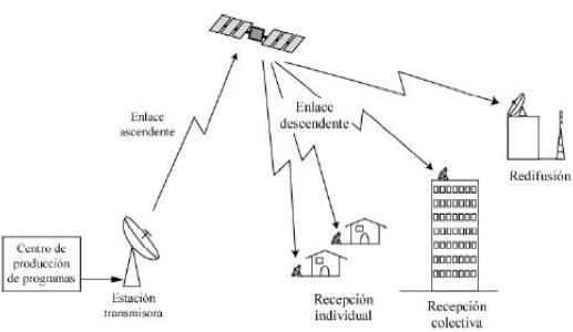 transmisión ondas de tv por satélite