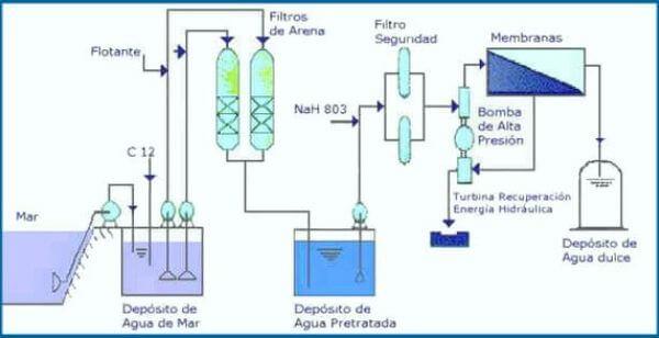 Funcionamiento de una desalinizadora por osmosis