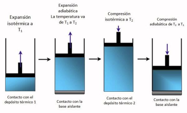 teoría de Carnot