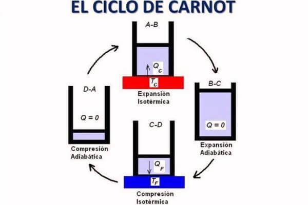 características del ciclo de Carnot