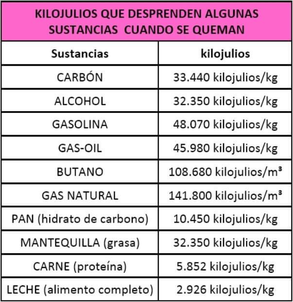 cantidad de energía en diferentes sustancias