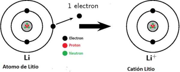 tipos de iones