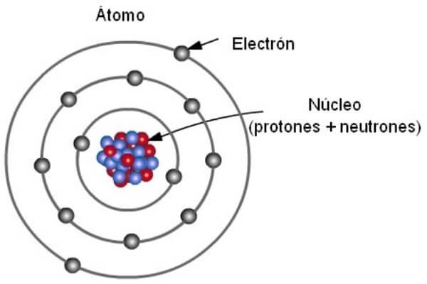 cuales son las partes de un átomo