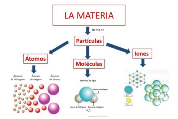 ¿Qué es un átomo y su ejemplo?