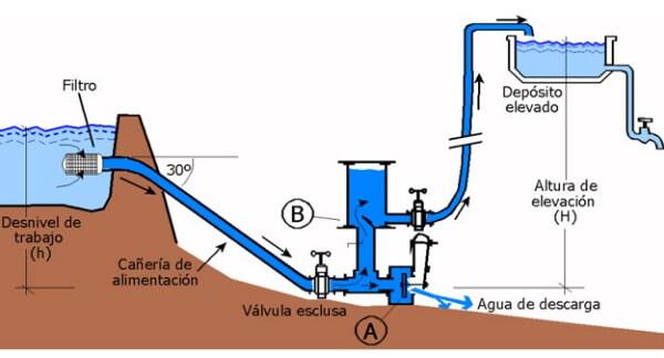 funcionamiento bomba de ariete