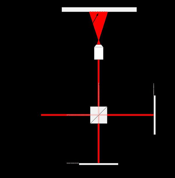 cómo funciona un Interferómetro