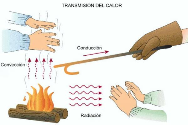 cómo se propaga el calor