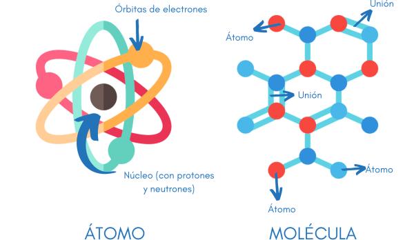 cuánto miden los átomos