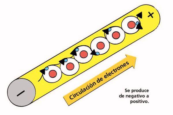 que es la corriente eléctrica para niños