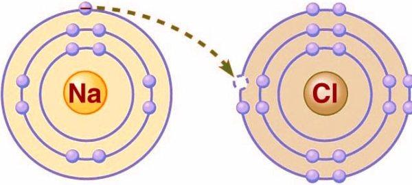Cuándo una sustancia se transforma en un ion