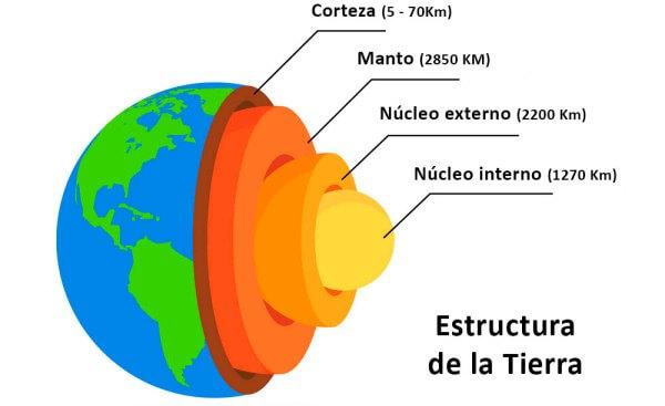 ¿Cuáles son las 3 partes de la tierra?