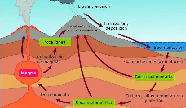 formación rocas sedimentarias