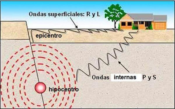 ¿Qué es una onda sísmica?
