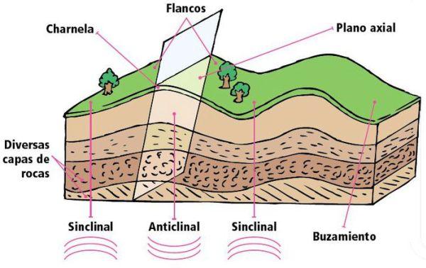 características de los pliegues geológicos