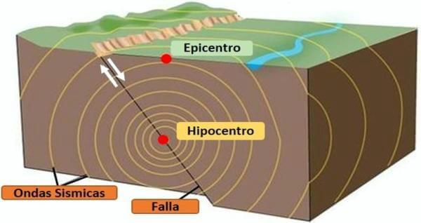 qué es un terremoto para niños