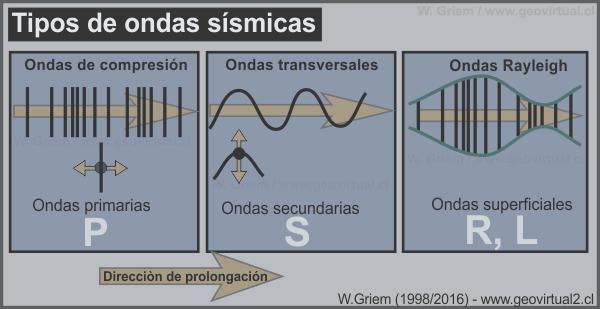 Qué son las ondas sísmicas y cómo se clasifican