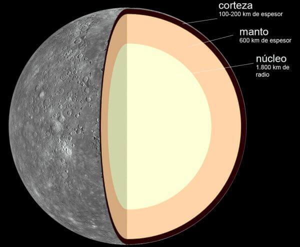 geología de Mercurio