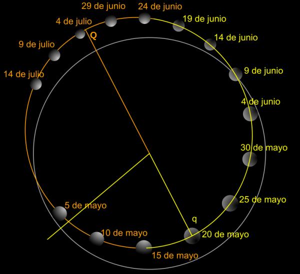 cuánto es un día en Mercurio